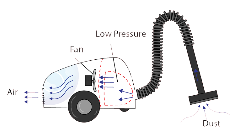 how does a vacuum cleaner work
